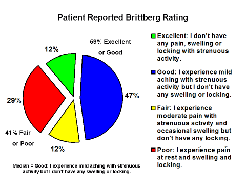 chart of brittberg rating
