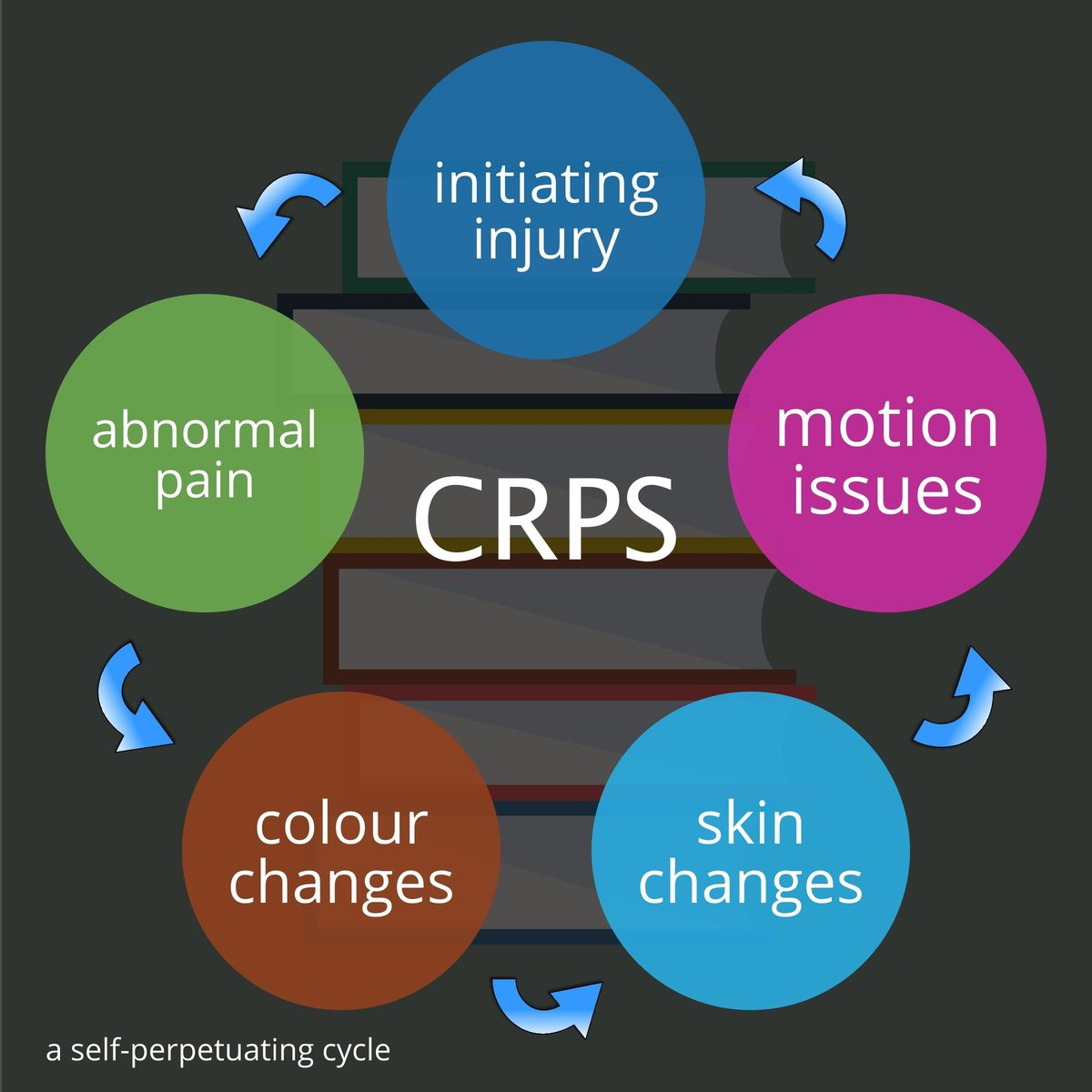 crps cycle